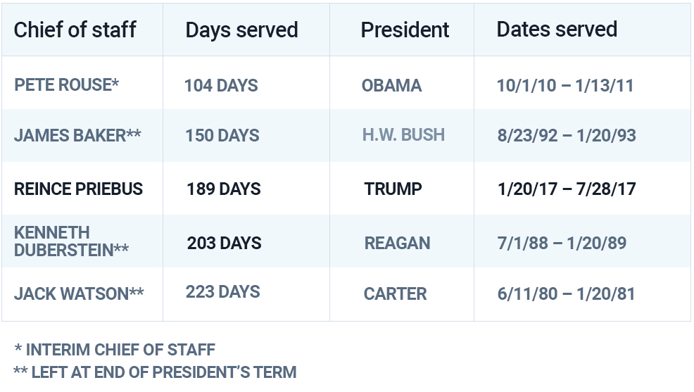 Here's a look at the shortest-serving chiefs of staff since World War II. (Those marked by an asterisk were serving in an interim capacity or left the role as their president left office.)