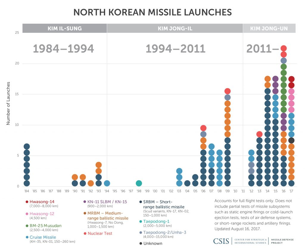 Chart of North Korea missile launches by CSIS
