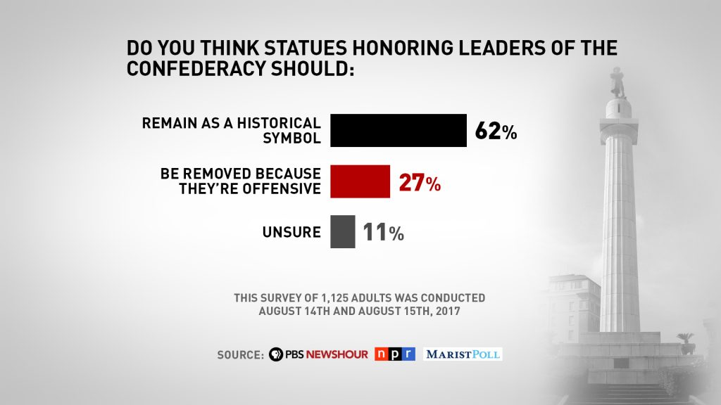 PBS NewsHour/NPR/Marist poll shows 62 percent of U.S. adults think statues honoring Confederate leaders should remain as historic symbols.