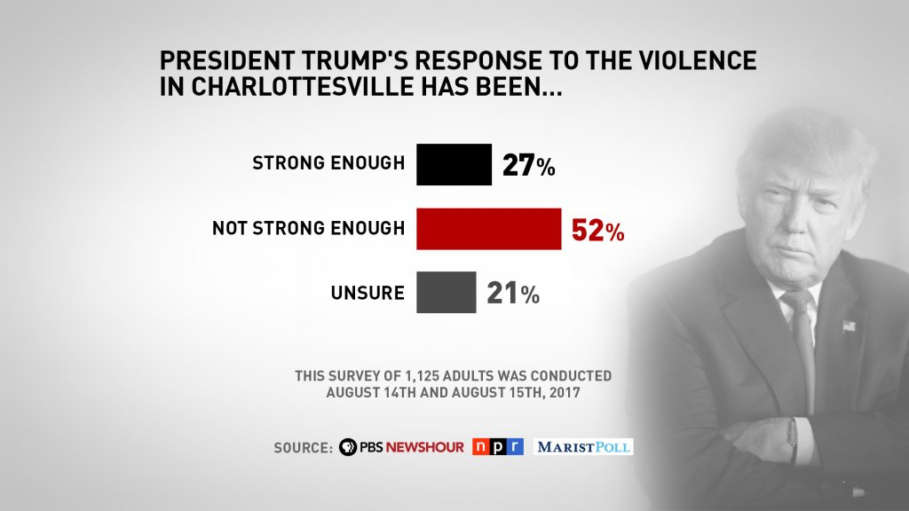 A quarter of Americans -- 27 percent -- said they think President Donald Trump's response was strong enough after the violence in Charlottesville, Virginia, according to a new poll from PBS NewsHour, NPR and Marist Poll.