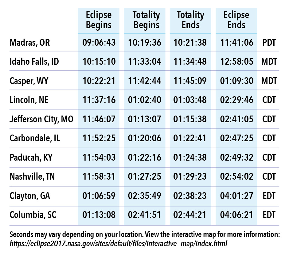 Example of eclipse times for cities in the path of totality. Chart by NASA