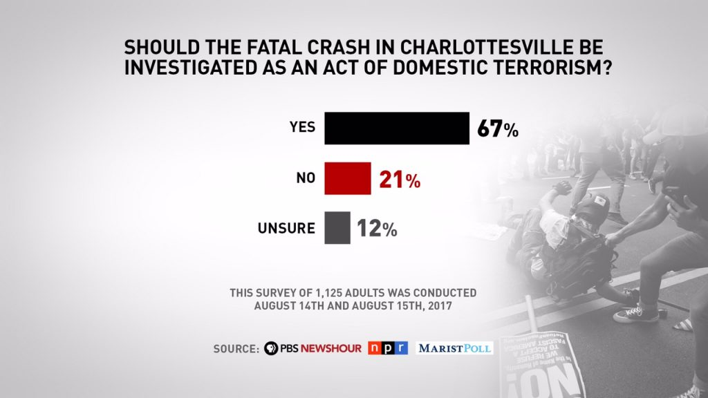 Nearly seven out of 10 Americans -- 67 percent -- think the automobile attack that left Heather Heyer dead and 19 more people injured should be considered an act of domestic terrorism.