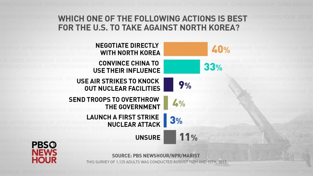 Four out of 10 Americans -- 40 percent -- said they think the United States should continue to pursue negotiations with North Korea.