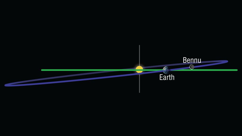 Asteroid Bennu's orbit around the Sun is tilted at a six-degree inclination (or angle) from Earth's orbit. On Sept. 22, the OSIRIS-REx spacecraft will use the Earth's gravity to boost itself onto Bennu's orbital plane. Photo by University of Arizona