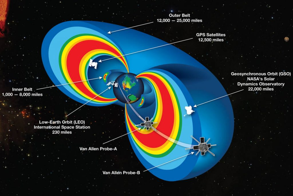 "A cutaway model of the radiation belts with the 2 Van Allen Probes satellites flying through them. The radiation belts are two donut-shaped regions encircling Earth, where high-energy particles, mostly electrons and ions, are trapped by Earth's magnetic field. This radiation is a kind of ""weather"" in space, analogous to weather on Earth, and can affect the performance and reliability of our technologies, and pose a threat to astronauts and spacecraft. The inner belt extends from about one to eight thousand miles above Earth's equator. The outer belt extends from about 12 to 25 thousand miles. This graphic also shows other satellites near the region of trapped radiation. Photo and caption by NASA"