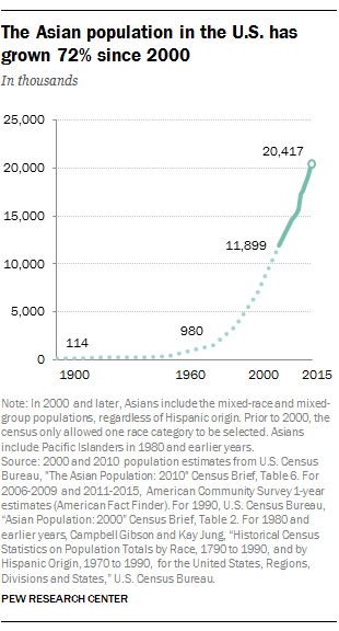 The U.S. Asian population has grown 72 percent since 2000. Graphic by Pew.