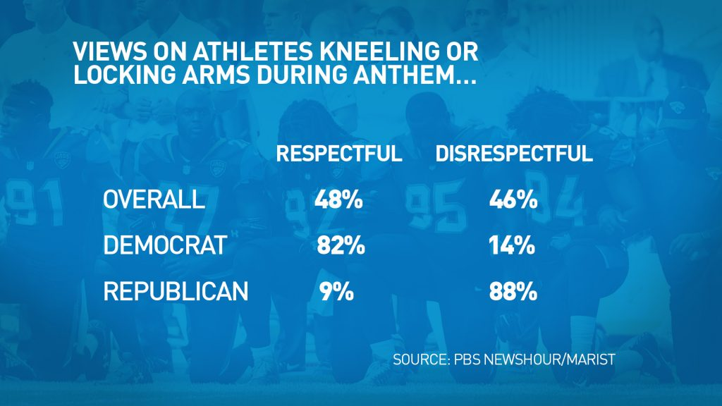 Forty-eight percent think protests by NFL players during the National Anthem are respectful. But 46 percent disagree. Graphic by PBS NewsHour.