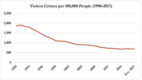 According to the Brennan Center, the violent crime rate for 2017 is projected to decrease by 0.6 percent, the second lowest level since 1990. This graph represents data for 30 of the largest U.S. cities.Courtesy of the Brennan Center.