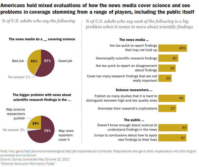 How Americans feels about the ways that news outlets cover science. Chart by Pew Reserach