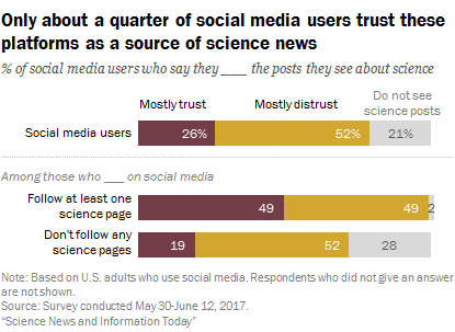 Most social media users do not trust science news that they see on social media platforms. Chart by Pew Research Center