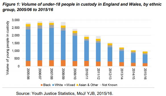 White youth who were held in custody in the youth court system were more likely than black youth to recommit a crime. Graphic from the Ministry of Justice.