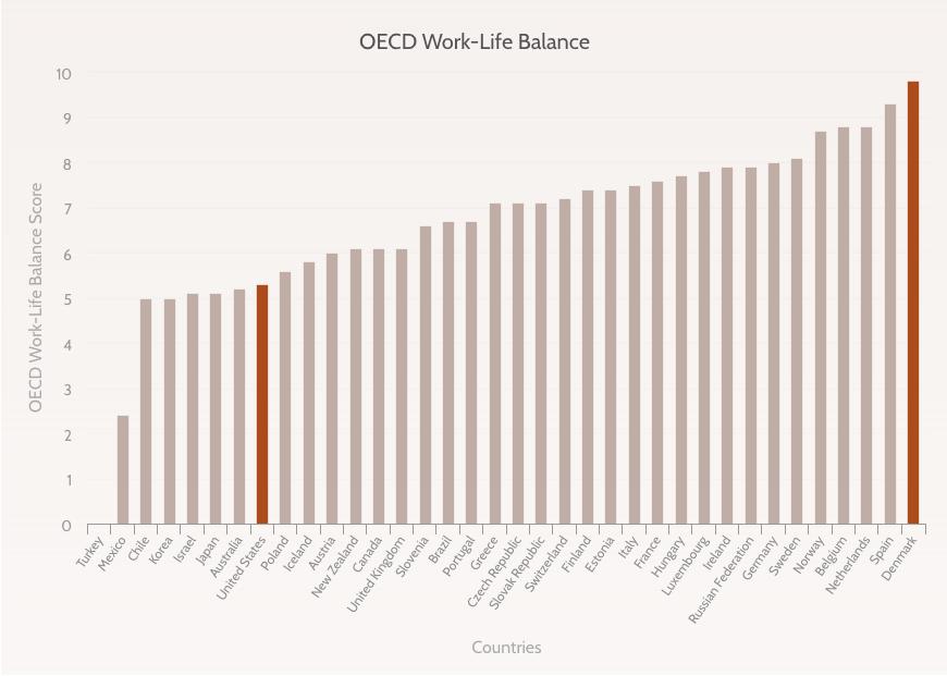 OECD Work Life Balance