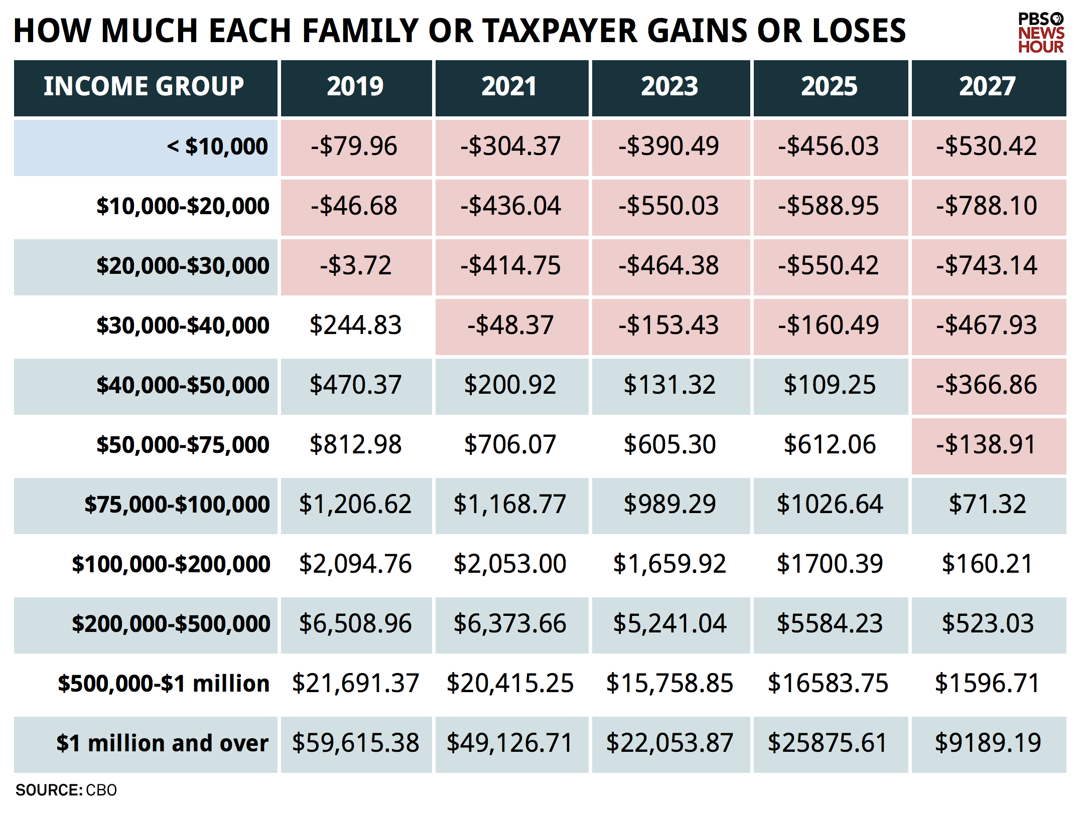 How much each family or taxpayer gains or loses (chart)