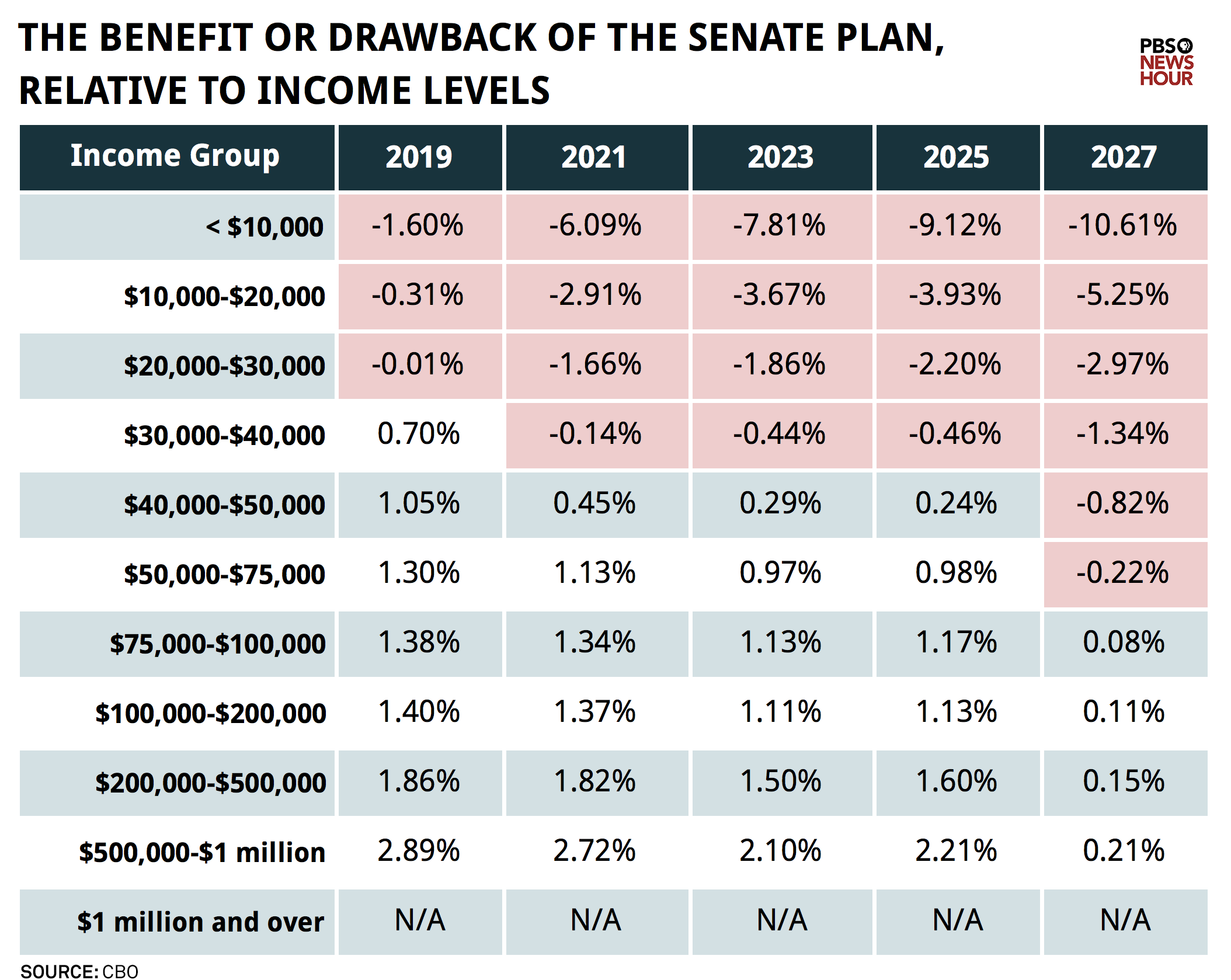 The benefit or drawback of the senate plan relative to income levels