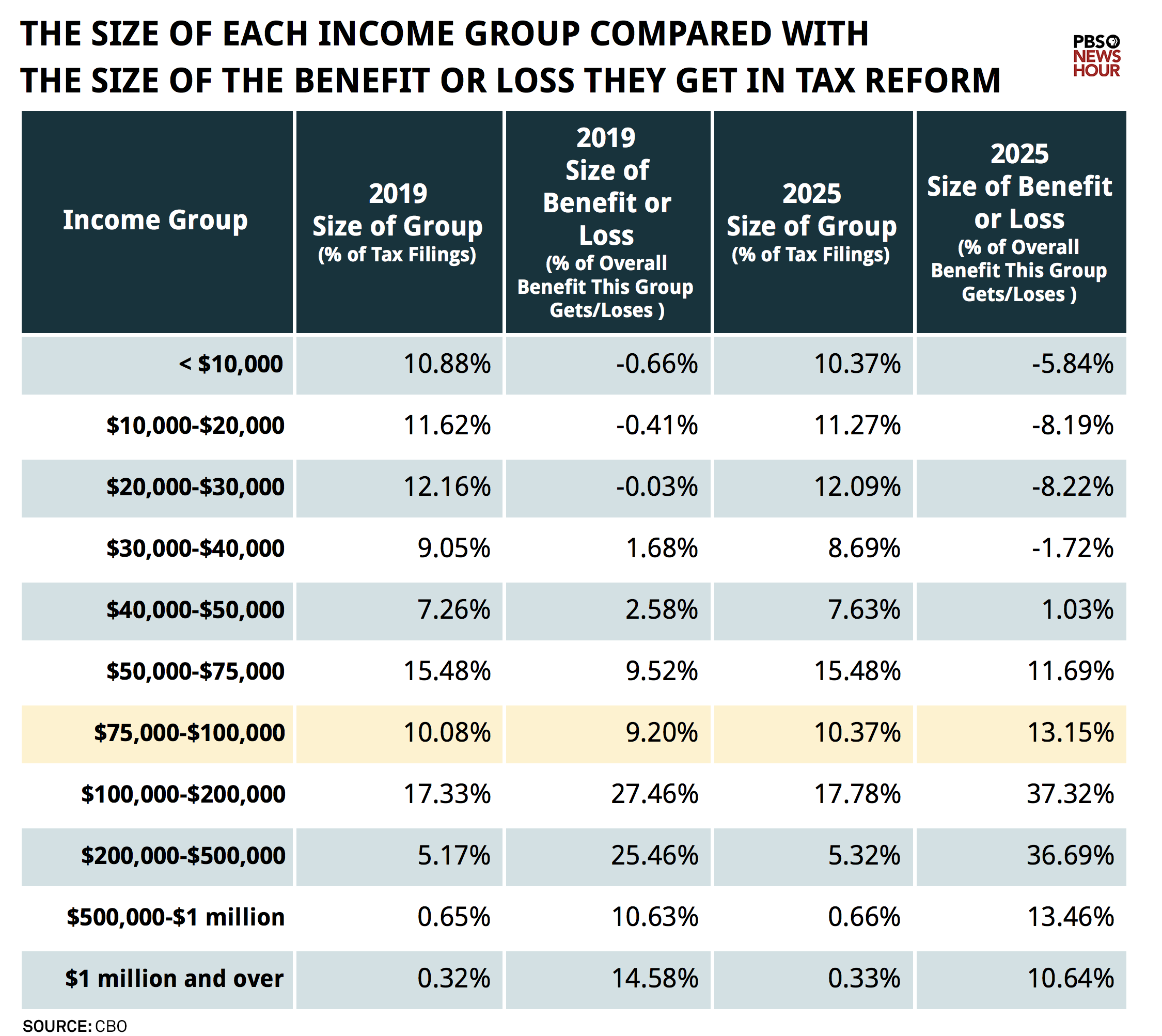 The size of each income group compared with the size of the benefit or loss they get in tax reform (chart)