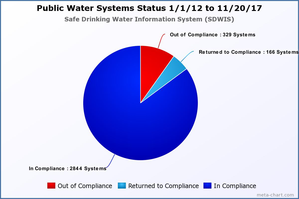 On September 25, 2012, Governor Edmund G. Brown Jr. signed Assembly Bill (AB) 685, making California the first state in the nation to legislatively recognize the human right to water. Graph by the California State Resources Control Board