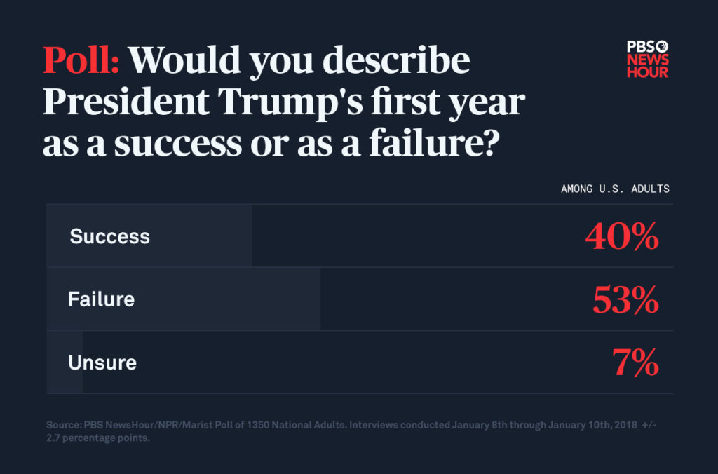 According to the latest PBS NewsHour, NPR and Marist poll, 53 percent think Donald Trump's presidency has been a failure.
