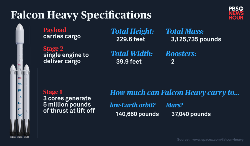 SpaceX's Falcon Heavy is officially the most powerful, operational rocket. Here are its specs. Visual by Rashmi Shivni
