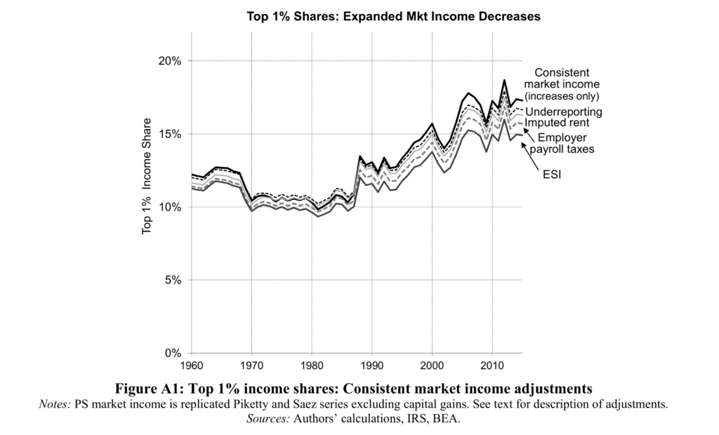 Is increasing income inequality a fact or a myth? | PBS NewsHour