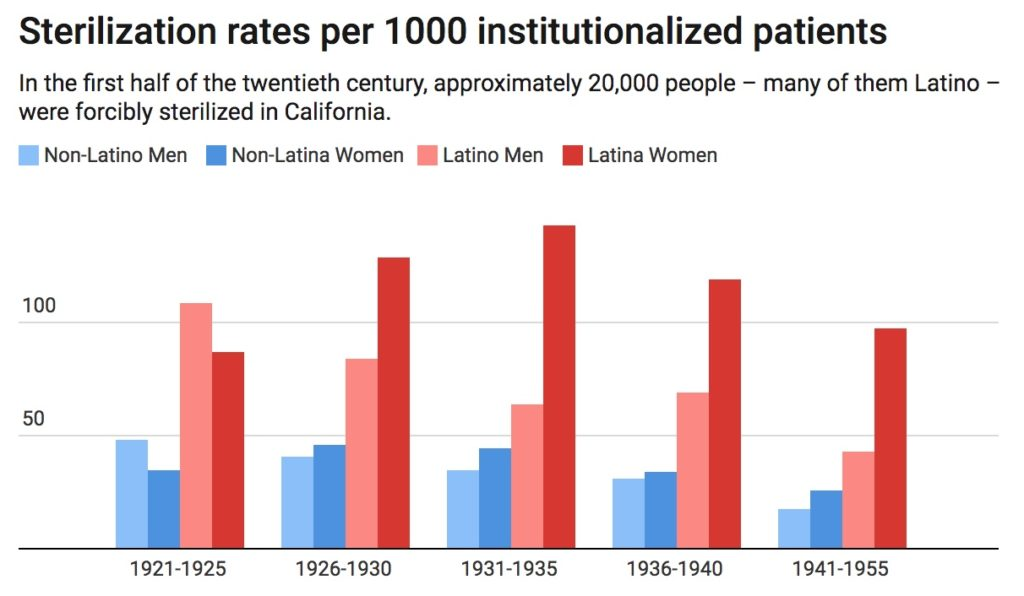 Chart by The Conversation, CC-BY-ND Data by California Eugenic Sterilization Dataset, University of Michigan