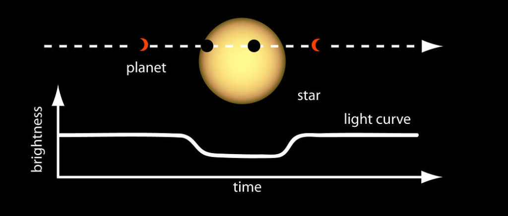 Scientists can determine the size or radius of a planet by measuring the depth of the dip in brightness and knowing the size of the star. Image by NASA Ames