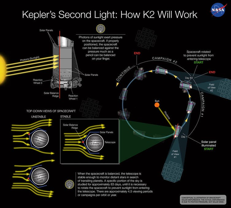 NASA scientists figured out how to use solar pressure to stabilize Kepler. Image by NASA Ames/W Stenzel