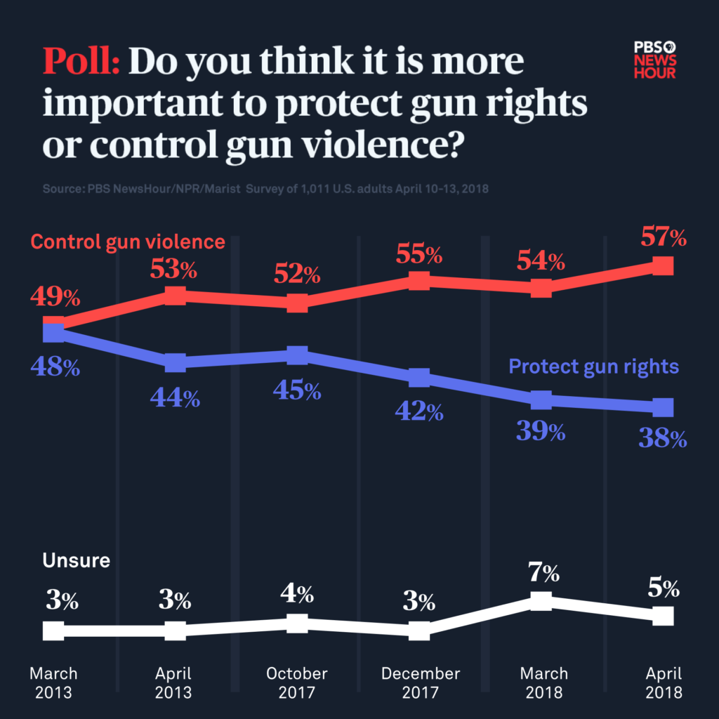 Poll: Gun Control Should Be Congress' Top Priority, Half