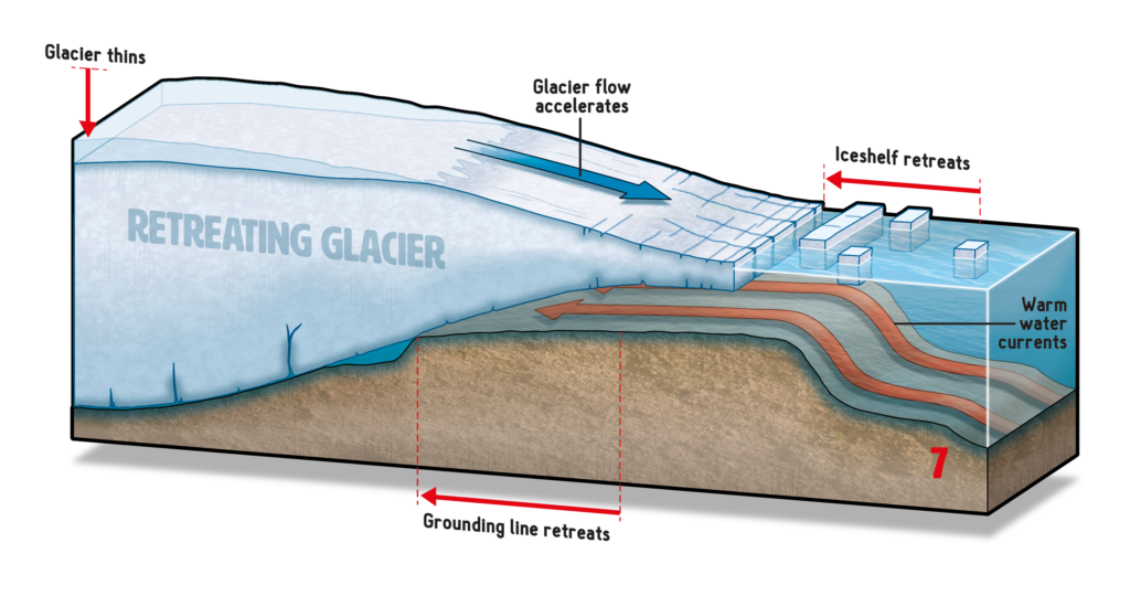 Diagram of how the Thwaites Glacier is destabilizing. Photo by NERC, Ben Gilliland