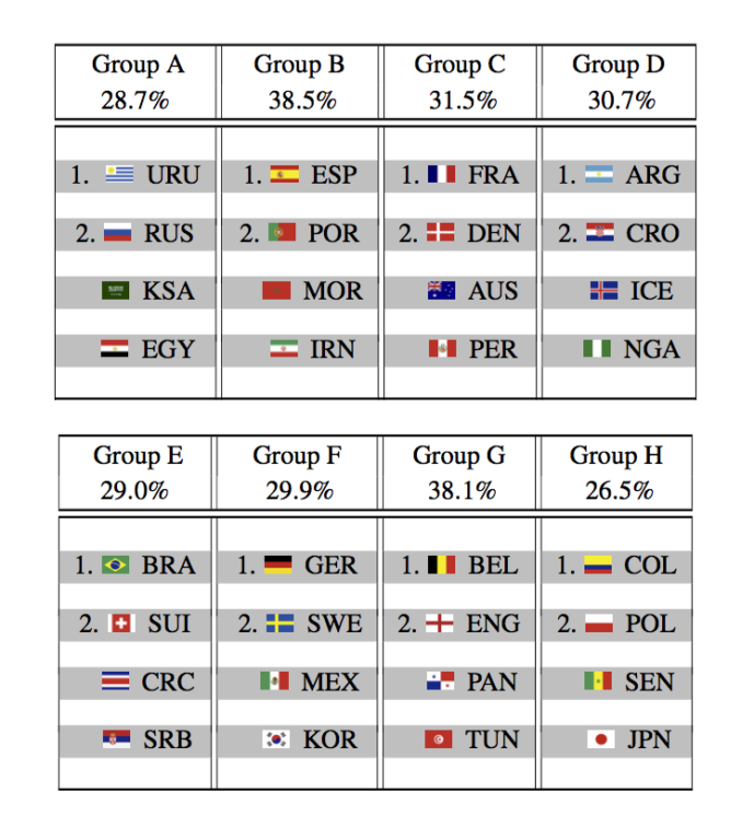 "Most likely teams to advance from the group stage, based on the ""random forest"" prediction model. Chart by Groll et al., arXiv, 2018."