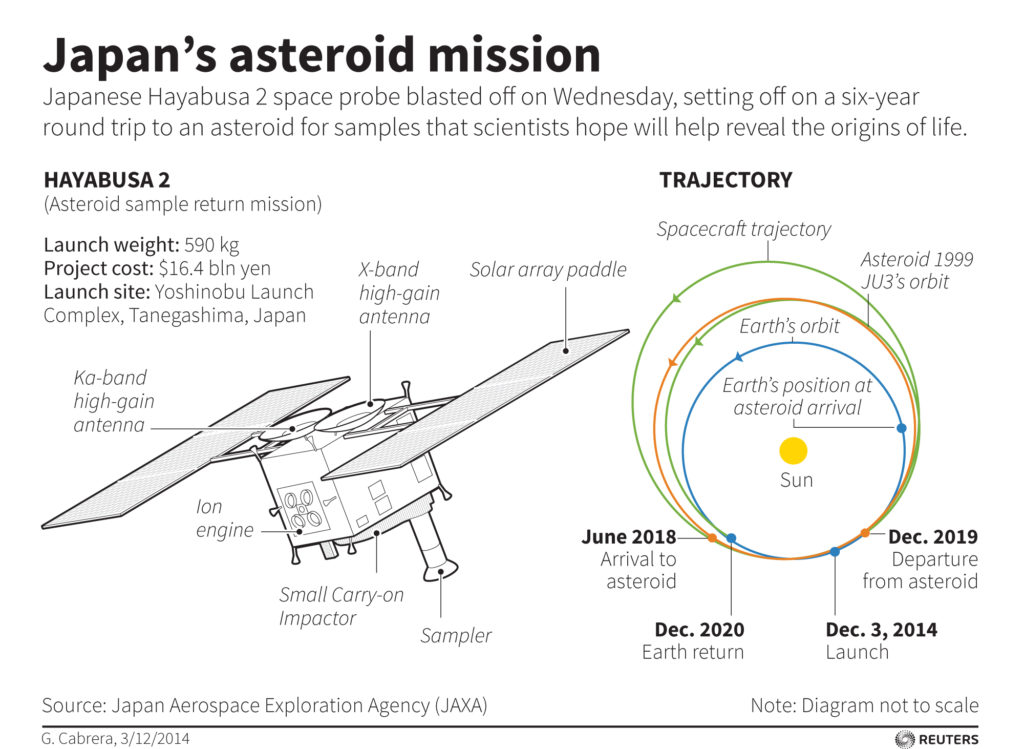 Outline of Japan's Hayabusa2 mission -- a six-year round trip to an asteroid for samples. Chart by Reuters