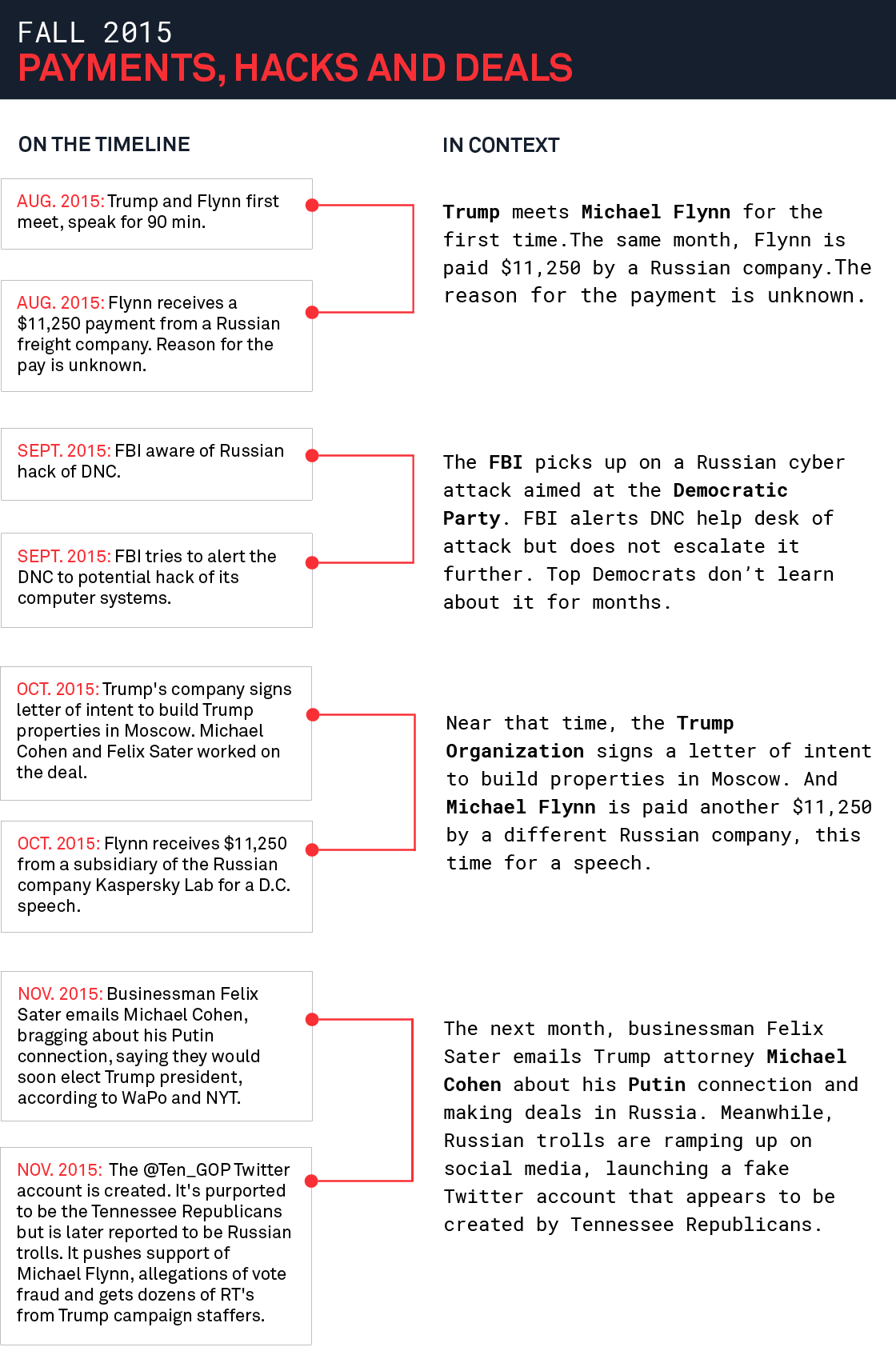 The giant timeline of everything Russia, Trump and the investigations