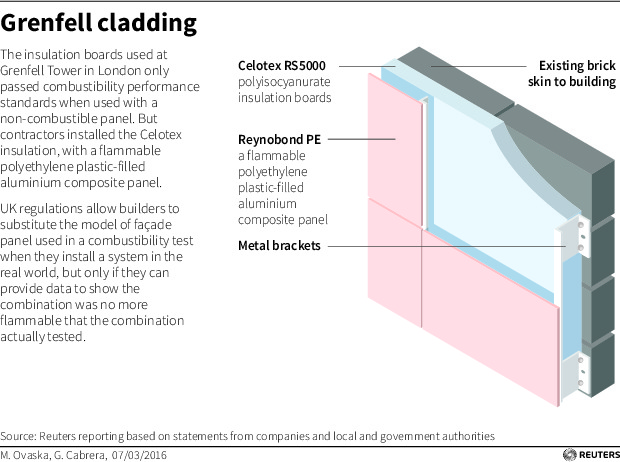 A closer look at the siding that may have worsened the Grenfell Tower fire. Illustration by Reuters.