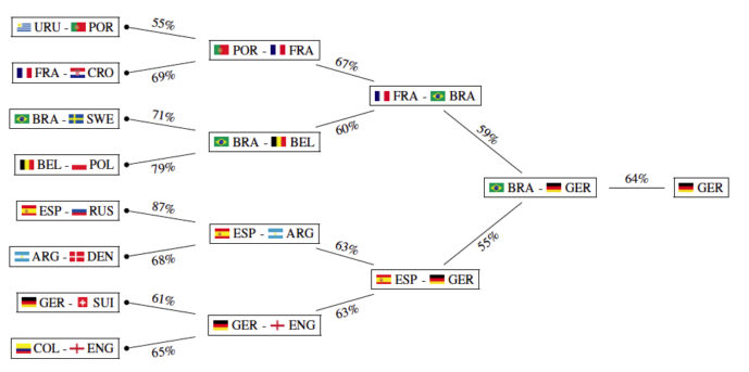 Most probable course for the knockout stage, based on 100,000 simulations conducted by Groll's team. Chart by Groll et al., arXiv, 2018.
