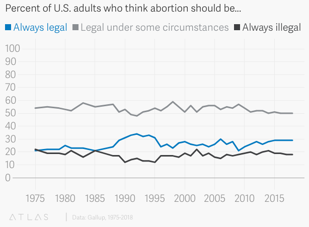 How has public opinion about abortion changed since Roe v. Wade?