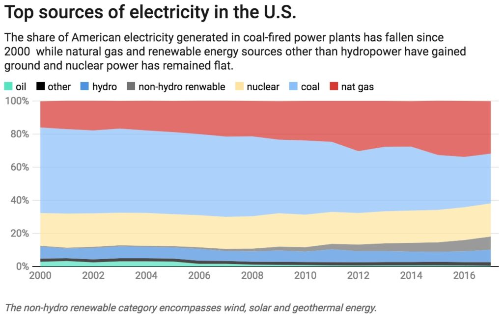 Chart by The Conversation, CC-BY-ND. Data via U.S. Energy Information Administration