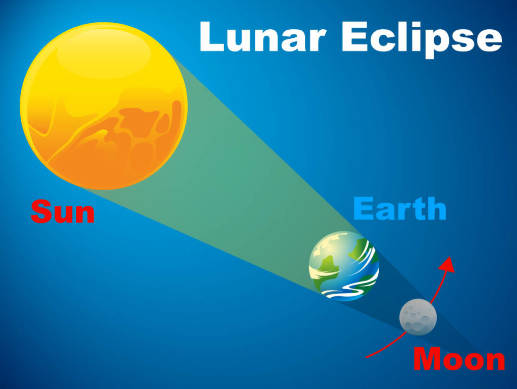In a lunar eclipse, the Earth passes directly between the moon and the sun. Image by NASA