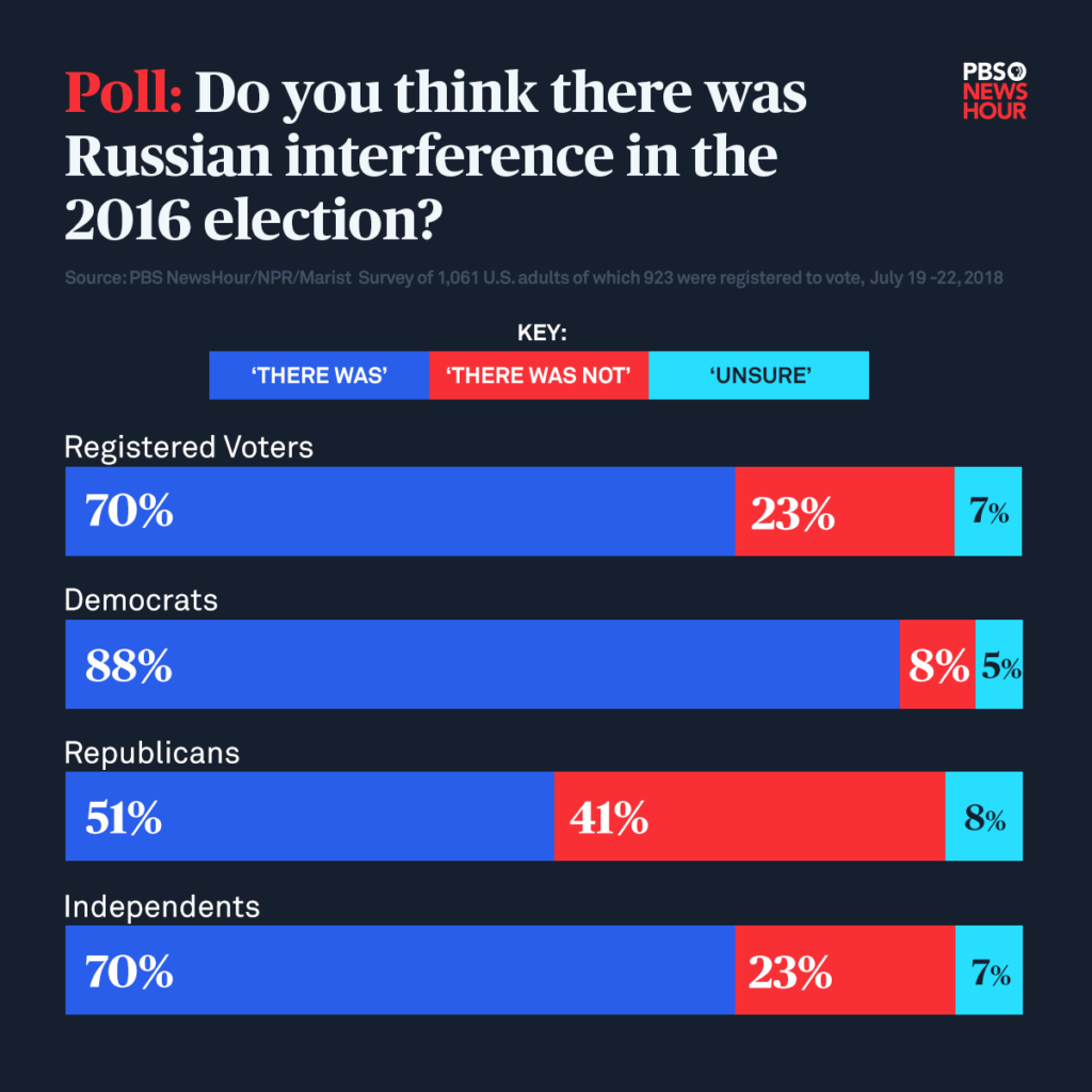 The results of PBS NewsHour's latest poll with marist