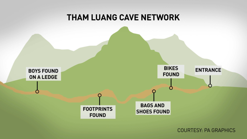 This graphic shows where in the cave system rescuers found the youth soccer team. NewsHour/Courtesy PA Graphics.