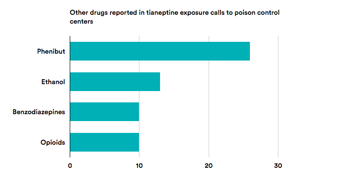 Characteristics of Tianeptine exposures to the National Poison Data System – United States, 2000 – 2017, Morbidity and Morality Weekly Report by Megan Thielking/STAT