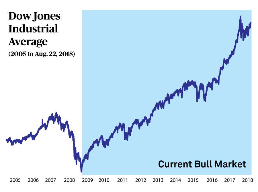 What The Longest Bull Market In History Means For The Economy And