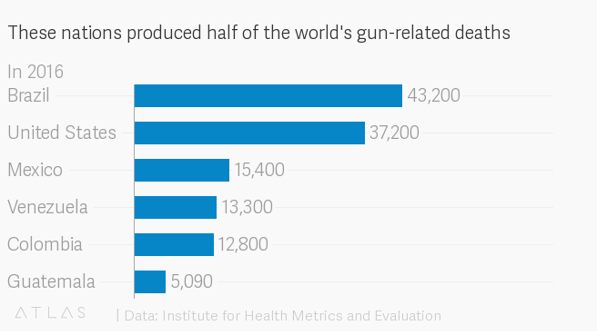 There's a new global ranking of gun deaths  Here's where the