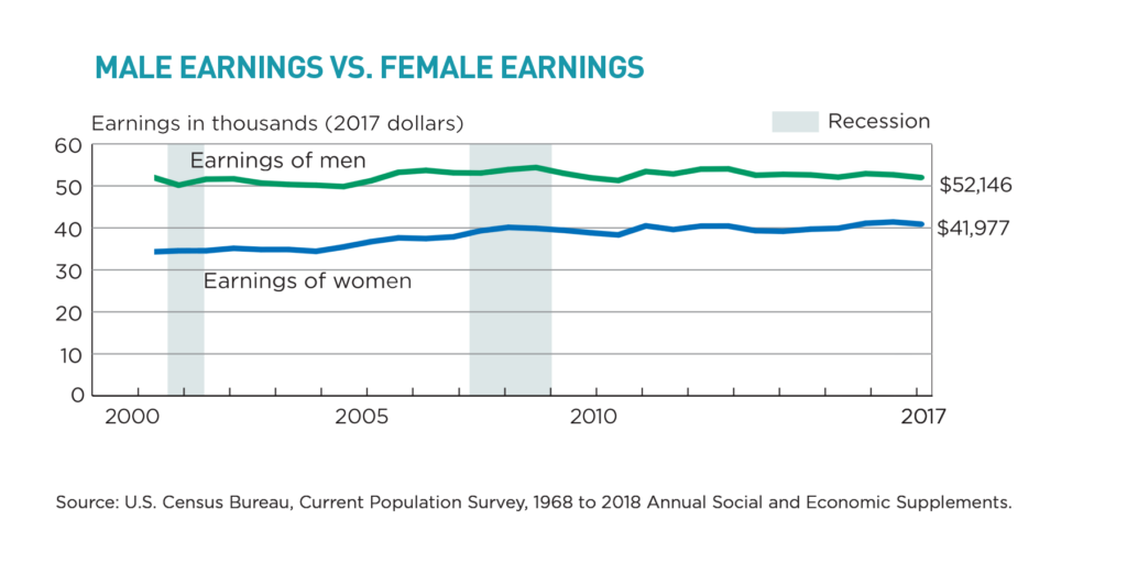 Male vs. female earnings