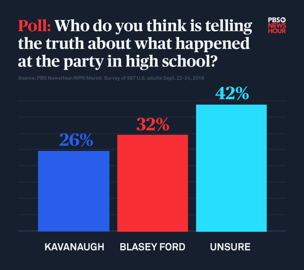 New Poll Finds Americans Deeply Divided By Gender On Kavanaugh Nomination