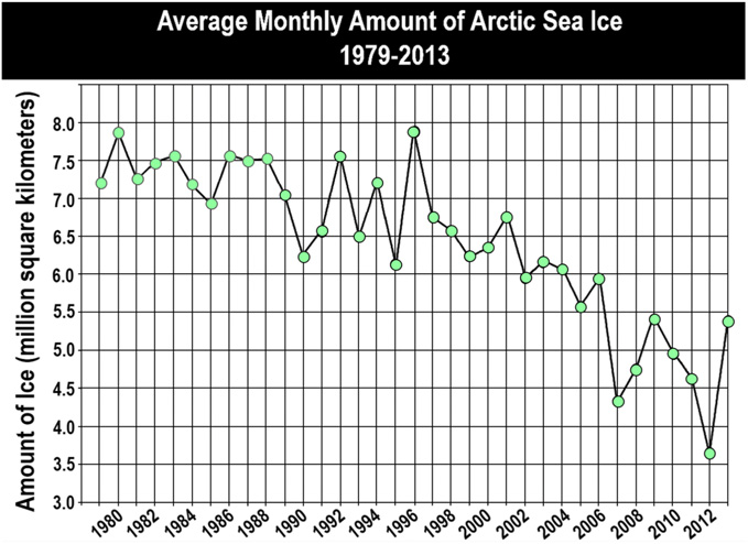 This graph was adapted from NASA's 2013 public communications about climate change. The graph has been found to produce misinterpretations about the scientific information it communicates because its final data point indicates an increase in the amount of Artic Sea ice in the opposite direction of the overall trend that NASA intended to communicate. Image and caption by Guilbeault D, Becker J and Centola D, PNAS, 2018