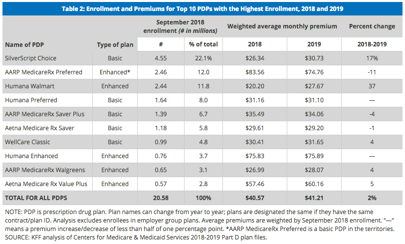 A look at the 10 most popular Medicare Part D plans shows a mix of higher and lower premiums in 2019.