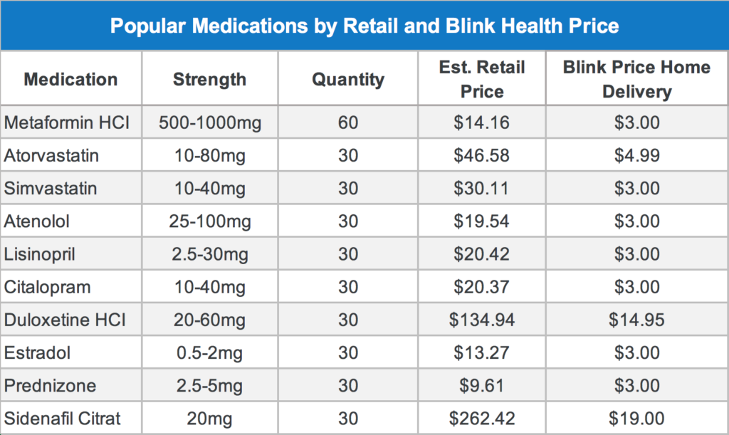 New low-cost outlets and drug price comparison tools can deliver significant savings to patients. Source: Blink Health
