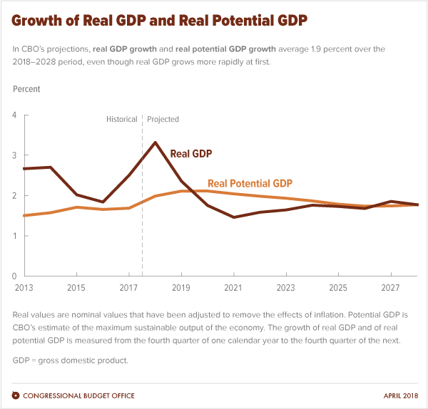 The Congressional Budget Office estimated GDP growth would spike in 2018 but drop to more moderate levels in the coming years.