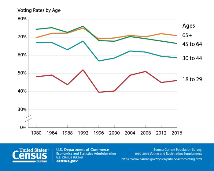 Voting rates by age. Source: U.S. Census Bureau