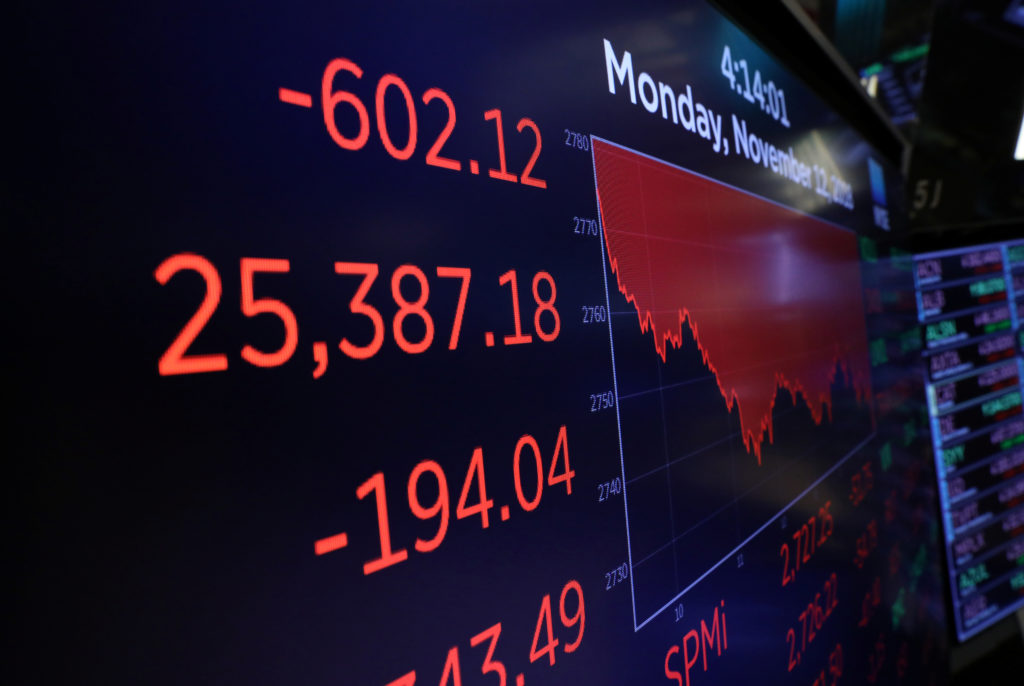 The Dow Jones Industrial Average is shown on a monitor at the close of trading on the floor at the New York Stock Exchange. Photo by Brendan McDermid/Reuters