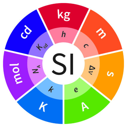 The International System of units, or SI, will be based entirely on universal constants like the speed of light, the energy of an electron, and Planck's constant. Image courtesy of BIPM.